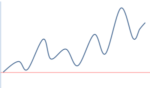 資産曲線3