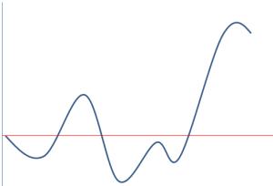 資産曲線4